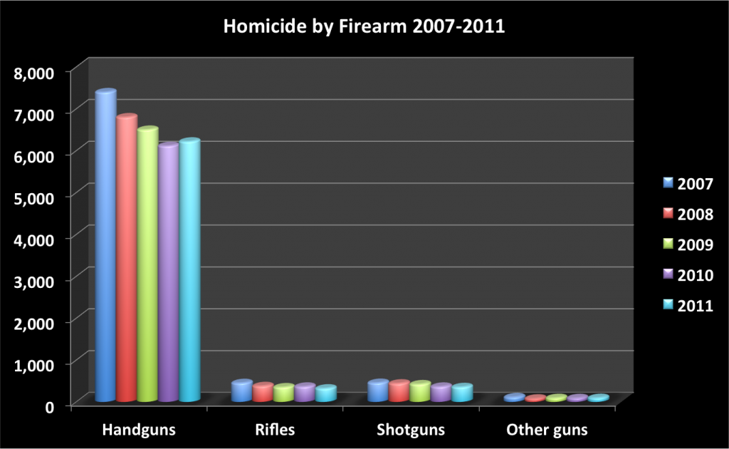 2007-2011 homicide by firearm