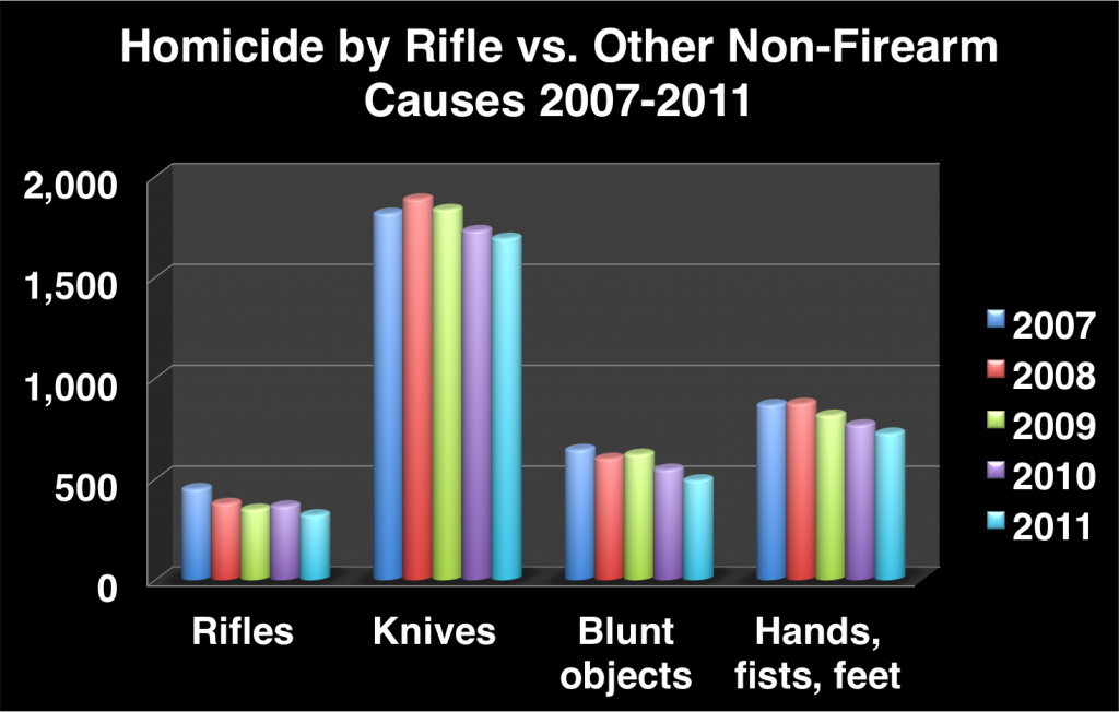 2007 2011 rifles vs other