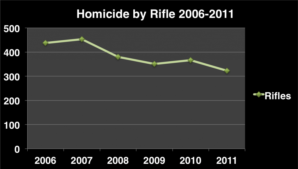 Downward rifle trend