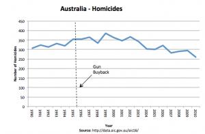 Australia Homicide rate