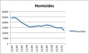 US Homicide Rates