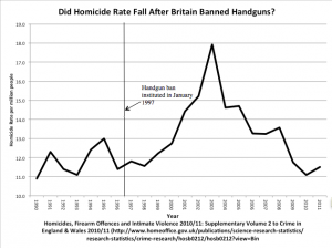britain homicide rate